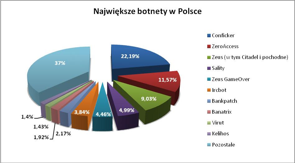 Botnety w Polsce