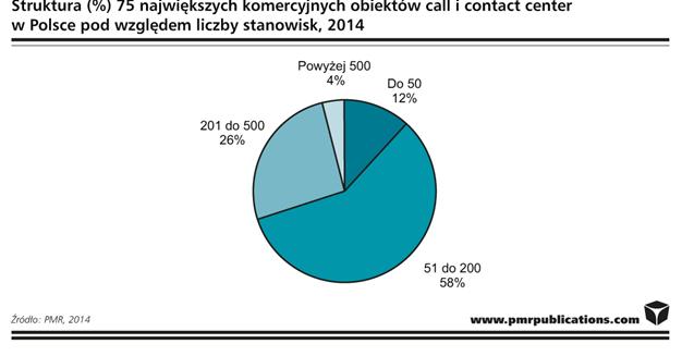 Struktura 75 największych komercyjnych call center w Polsce