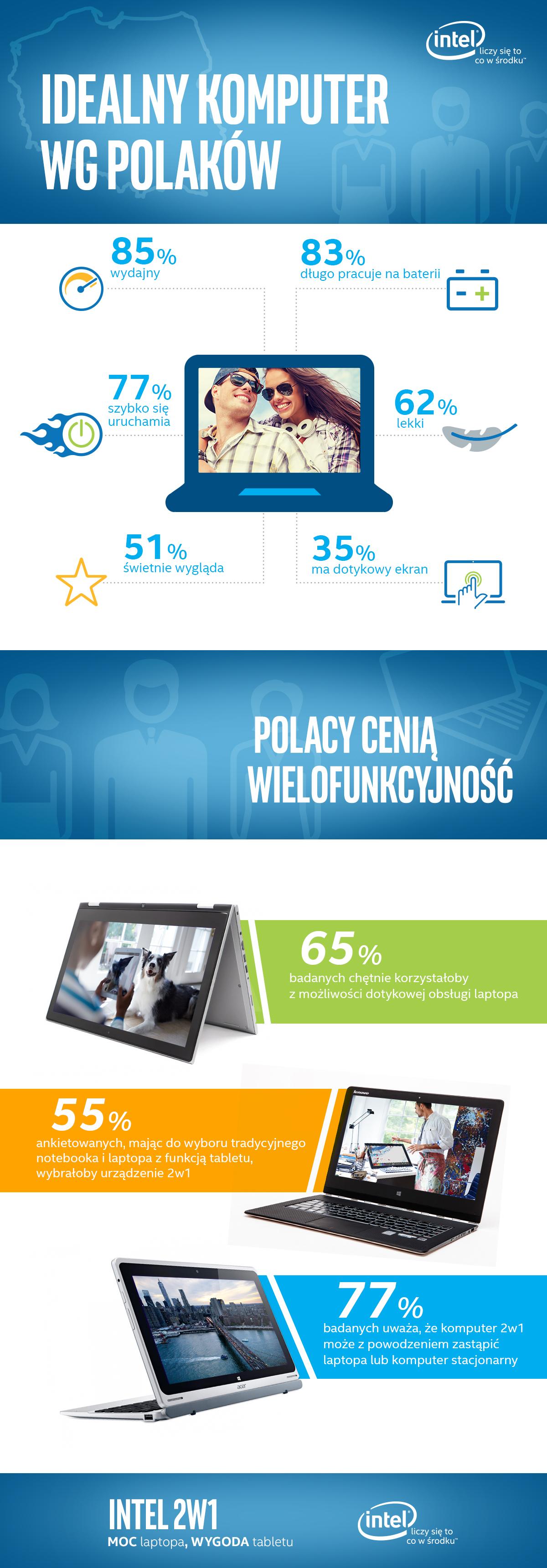 Infografika - Idealny komputer według Polaków