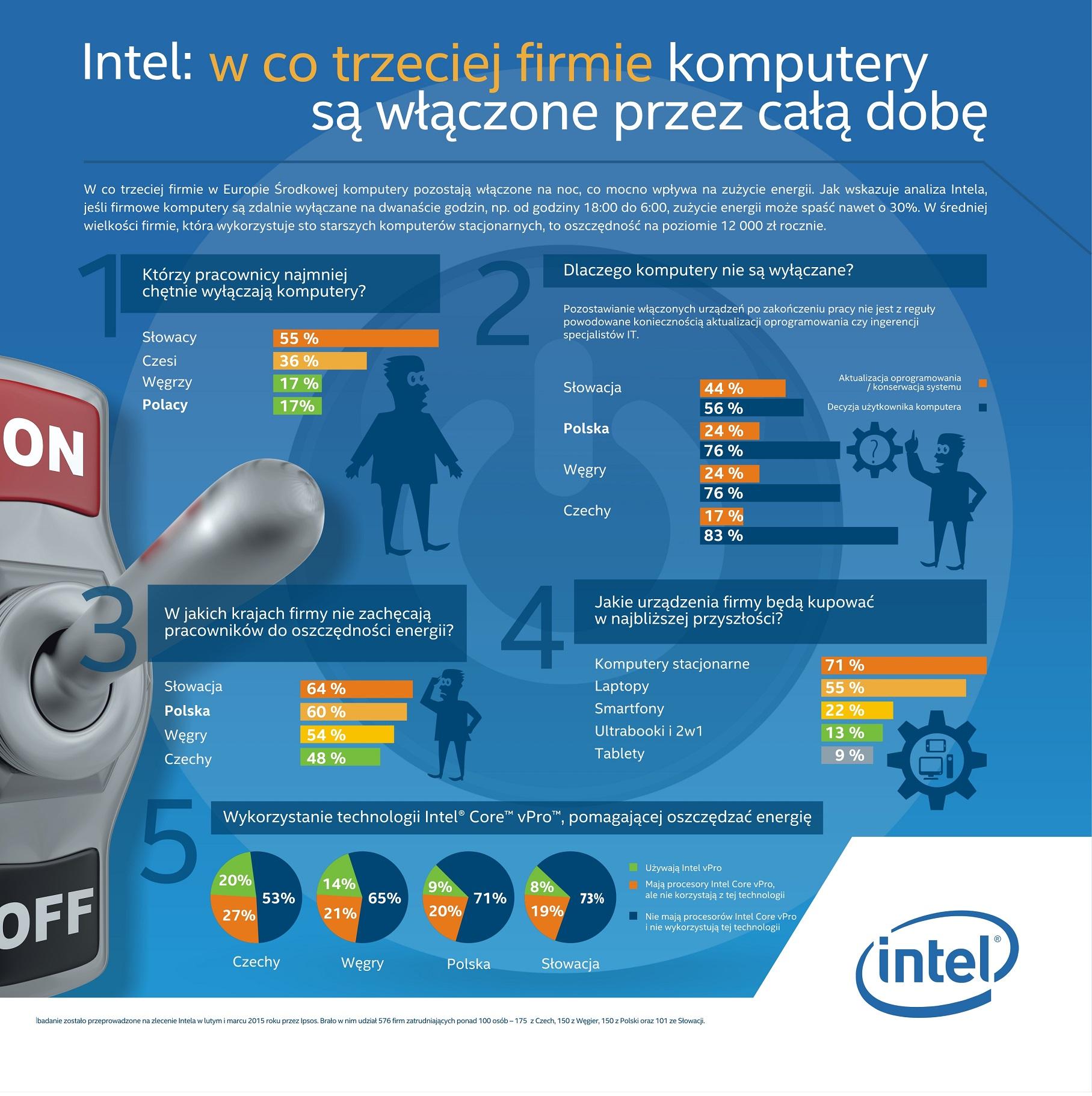 Intel - w co trzeciej firmie komputery są włączone całą dobę