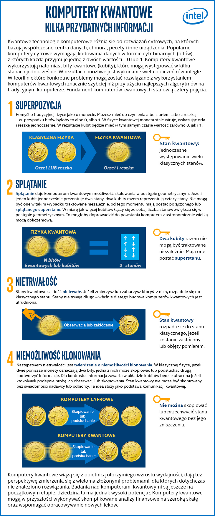 Intel inwestycja w komputery kwantowe - Infografika