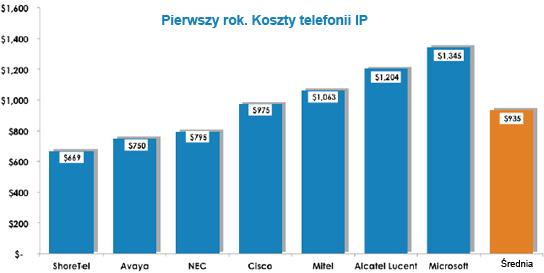 Telefonia IP - ile kosztuje