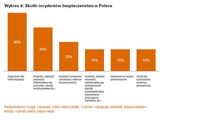 Skutki incydentów bezpieczeństwa w Polsce