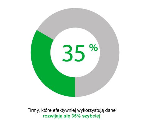 firmy rozwijają się 35% szybciej