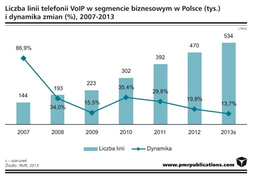 Telefonia VOIP zdobywa polski rynek