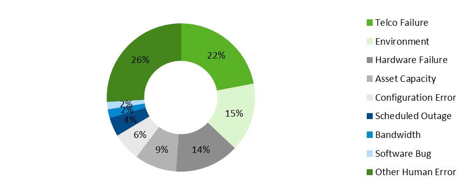 Nowe badanie: 84% zdarzeń zgłaszanych w ramach obsługi serwisowej w środowisku ict wykracza poza zakres standardowych umów wsparcia serwisowego