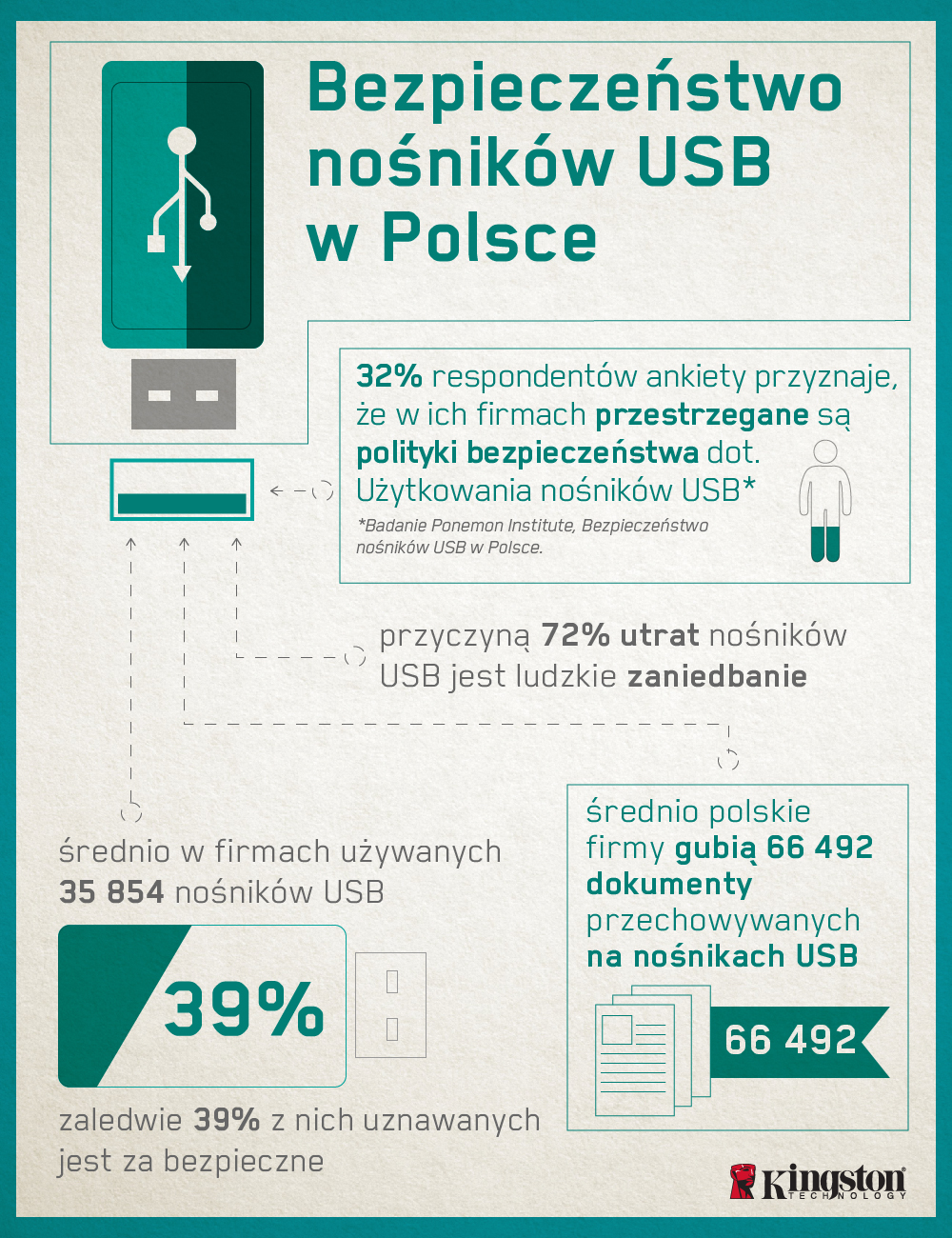 Bezpieczeństwo USB