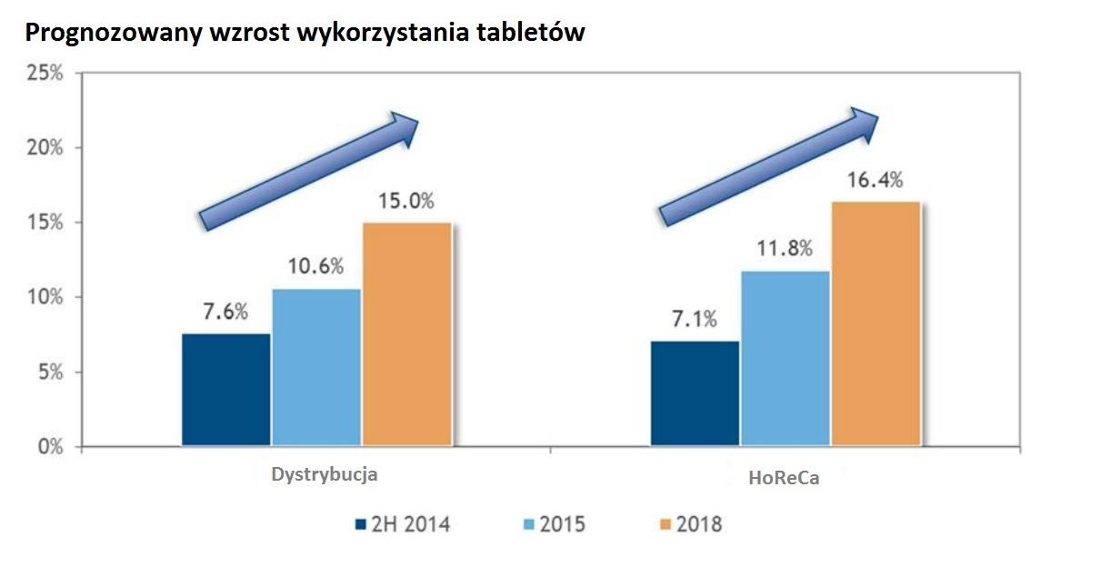 Prognozowany wzrost wykorzystania tabletów