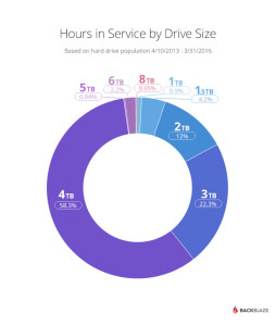drive-stats-2016-q1-hours-by-size