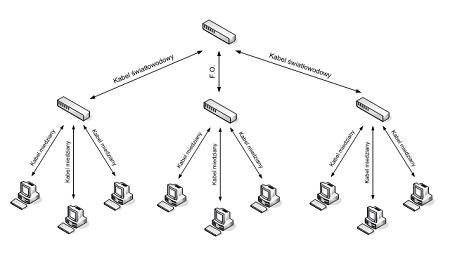 Projektowanie sieci – elementy aktywne