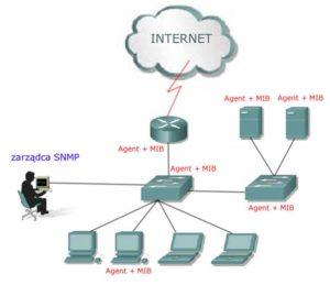 Protokół SNMP – gromadzenie danych o sieci