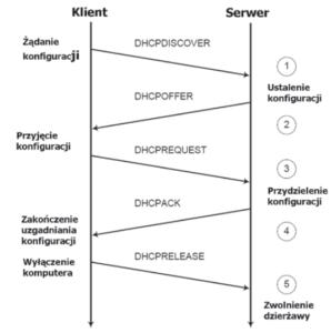 DHCP – dynamiczne przydzielanie adresów IP